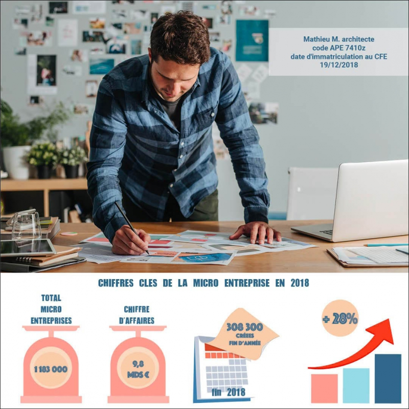 les chiffres clés 2018 de la micro entreprise